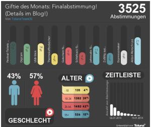 Toluna-Poll-Infographics (2)